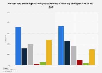 Smartphone market share in Germany Q2-Q3 2018, by model