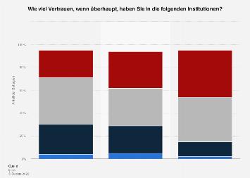 Weltweite Umfrage zum Vertrauen in Institutionen 2018