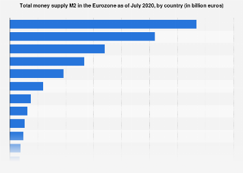 Value of money supply M2 in the Eurozone 2019, by country