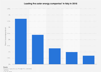 Italy: share of solar energy generated by the leading firms 2018