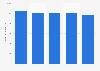 Durchschnittlicher Tagessatz in der Schweizer Unternehmensberatungsbranche bis 2017