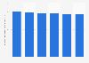 Index für den Jahresumsatz pro Consultant in der Unternehmensberatung Schweiz bis '17