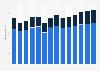 Branchenumsatz Versand- und Internet-Einzelhandel in Frankreich von 2011-2023