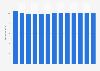 Branchenumsatz Postdienste von Universaldienstleistern in Frankreich von 2010-2022