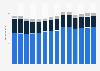 Branchenumsatz Energieversorgung in Frankreich von 2011-2023
