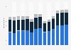 Branchenumsatz Bauinstallation in Frankreich von 2011-2023