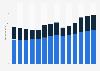 Branchenumsatz Herstellung von Gummi- und Kunststoffwaren in Frankreich von 2011-2023