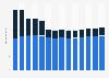 Branchenumsatz Werbebranche in Frankreich von 2011-2023