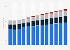 Branchenumsatz Programmierungen und IT-Beratungsleistungen in Frankreich von 2011-2023