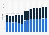 Branchenumsatz Verlagswesen in Frankreich von 2011-2023