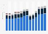 Branchenumsatz Beherbergung in Frankreich von 2011-2023