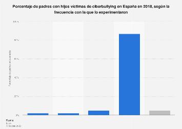 Porcentaje de padres con hijos víctimas de ciberacoso según frecuencia España 2018