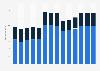 Branchenumsatz Herst. von Elektromotoren, Generatoren u.Ä. in Frankreich von 2011-2023