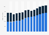 Branchenumsatz Herst. v. elektr. Bauelementen/Leiterplatten in Frankreich von 2011-2023