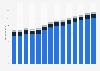 Branchenumsatz Herstellung von Back- und Teigwaren in Frankreich von 2011-2023