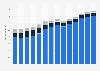 Branchenumsatz Reinigung von Gebäuden/Straßen/Verkehrsmitt. in Frankreich von 2011-2023