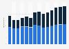 Branchenumsatz Großhandel mit Geräten der IKT in Frankreich von 2011-2023