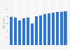 Branchenumsatz Datenverarbeitung, Hosting und Webportale in Frankreich von 2011-2023