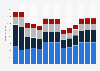 Branchenumsatz Gießereien in Frankreich von 2011-2023