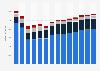 Branchenumsatz Herst. von diversen chemischen Erzeugnissen in Frankreich von 2011-2023