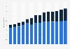 Branchenumsatz Verlegen von Software in Frankreich von 2011-2023