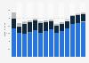 Branchenumsatz Einzelhandel an Verkaufsständen/ auf Märkten in Frankreich von 2011-2023