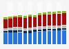 Branchenumsatz Verkehr und Lagerei in Frankreich von 2010-2022