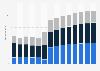 Branchenumsatz Sammlung und Beseitigung von Abfällen, Rückgewinnung in Frankreich von 2011-2023