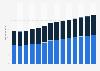 Branchenumsatz Rechts- und Steuerberatung, Wirtschaftsprüfung in Frankreich von 2011-2023