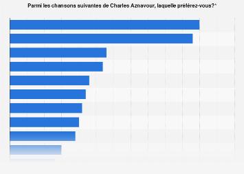 Classement des chansons préférées de Charles Aznavour selon les Français 2018