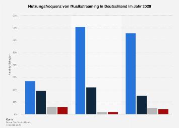 Nutzungshäufigkeit von Musik-Streaming nach Altersgruppen in Deutschland 2019
