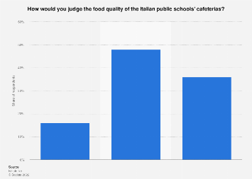 Italy: opinion on food quality of the public schools cafeterias 2018