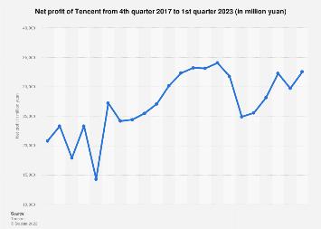 Net profit of Tencent Q2 2017-Q2 2019