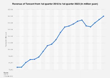 Revenue of Tencent Q2 2017-Q2 2019