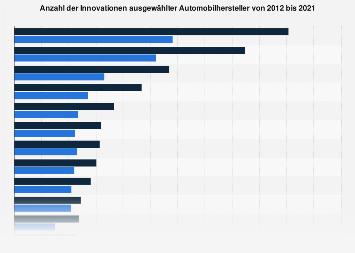 Kumulierte Anzahl der Innovationen weltweiter Autokonzerne bis 2018