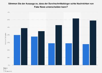Umfrage zum Erkennen von Fake News durch den Durchschnittsbürger 2018