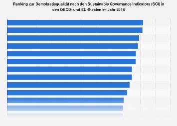 Ranking zur Demokratiequalität in den OECD- und EU-Staaten 2018