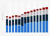 Branchenumsatz Vermietung von beweglichen Sachen in Frankreich von 2011-2023