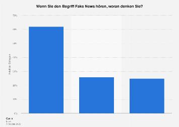 Umfrage zur eigenen Definition von Fake News in Deutschland 2018