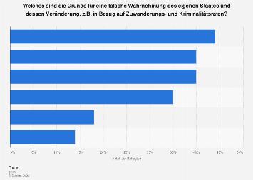 Umfrage zu Gründen für falsche Wahrnehmung des Staates in Deutschland 2018