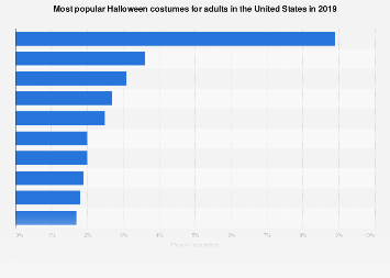 Top ranked adult Halloween costumes in the United States in 2018