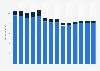 Branchenumsatz Herstellung, Verleih & Vertrieb von div. Medien in Frankreich von 2011-2023
