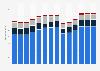 Branchenumsatz Handel mit KFZ, Instandhaltung und Reparatur von KFZ in Frankreich von 2011-2023