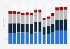 Branchenumsatz Vorbereitende Baustellenarbeiten und sonstiges Ausbaugewerbe in Frankreich von 2011-2023