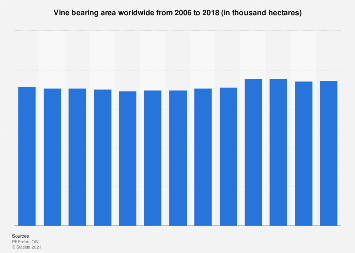 Vine bearing area worldwide 2006-2016