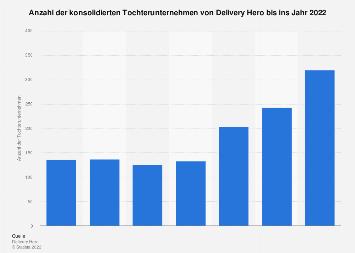 Delivery Hero Tochterunternehmen