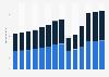 Branchenumsatz Gastgewerbe in Österreich von 2011-2023
