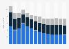Branchenumsatz Einzelhandel mit Geräten der IKT in Belgien von 2011-2023