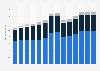 Branchenumsatz Herstellung von Kraftwagen und Kraftwagenteilen in Österreich von 2011-2023