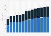 Branchenumsatz Herstellung von pharmazeutischen Erzeugnissen in Österreich von 2011-2023